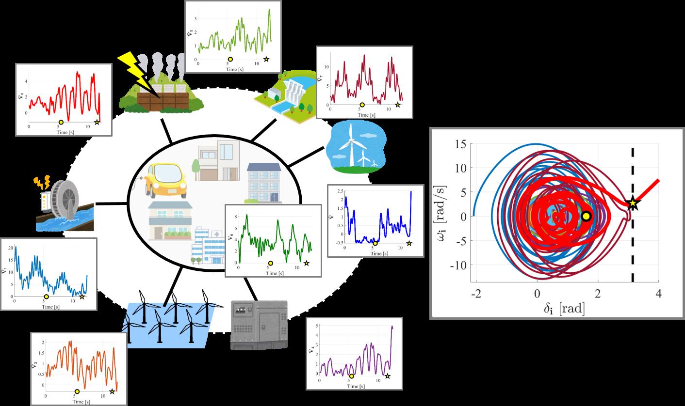 大規模電力ネットワークの分散・協調的安定性診断