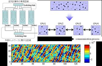 並列コンピュータとシミュレーション例(宇宙空間における電波の構造)